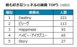 最も好きなシェネルの楽曲TOP5