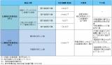 (図表1)つみたてNISA対象商品の要件