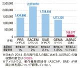 映画上映使用料徴収額(2014年)・国際比較