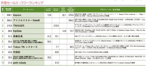 「Anime Power Ranking(9月度)」の「声優セールス・パワーランキング」TOP10