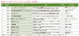 「Anime Power Ranking(9月度)」の「総合シリーズ別ランキング」TOP10