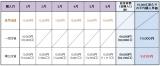 【図表1】投資信託を一括購入した場合と、毎月1万円ずつ積み立てた場合の差を示した表