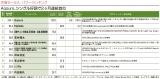 「Anime Power Ranking(10月度)」の「声優セールス パワーランキング」TOP10