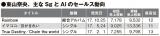東山奈央の主なシングル、アルバムのセールス動向
