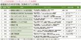 「Anime Power Ranking(10月度)」の「アニメ作品別映像ソフト売上ランキング」TOP10