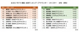 2017年のテレビ出演本数ランキング アナウンサー男女別TOP10
