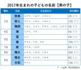 2017年生まれの【男の子】の名前TOP10と主な読み方
