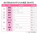 2017年生まれの【女の子】の名前TOP10と主な読み方