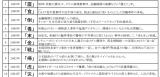 過去の「今年の漢字」と選定理由(1995年〜2004年)