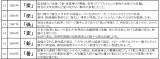 過去の「今年の漢字」と選定理由(2005年〜2010年)
