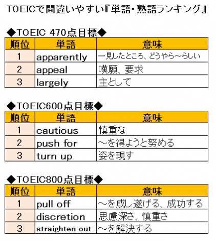TOEICで間違いやすい「単語・熟語」 目標点数ごとの上位3位