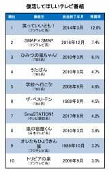 ,000人が選ぶ「復活してほしい番組」総合ランキングTOP10 (C)oricon ME inc.