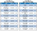 【世代別】10代・20代が選ぶ「復活してほしい番組」ランキングTOP10 (C)oricon ME inc.