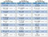 【世代別】30代・40代・50代が選ぶ「復活してほしい番組」ランキングTOP10 (C)oricon ME inc.