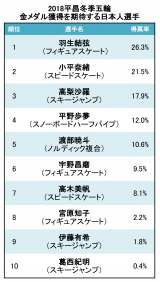 金メダル獲得を期待する日本人選手TOP10 (C)oricon ME inc.
