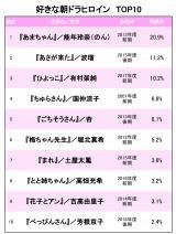 朝ドラヒロインTOP10 (C)oricon ME inc.