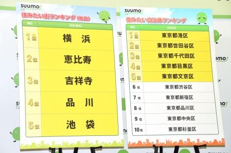 サムネイル 『SUUMO 住みたい街ランキング2018関東版』が発表に (C)ORICON NewS inc.