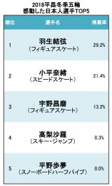 2018平昌冬季五輪 感動した日本人選手TOP5 (C)oricon ME inc.