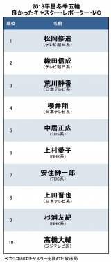 「平昌五輪で良かったキャスター、レポーター、MC」総合TOP10