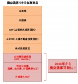 【図表1】損益通算できる金融商品