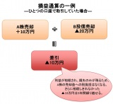 【図表2】損益通算の一例(ひとつの口座で取引していた場合)