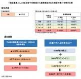 【図表】「損益通算」による税金還付の例