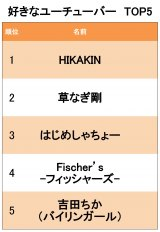 好きなYouTuberランキングTOP5 (C)oricon ME inc.
