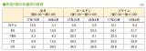 民放5局の改編率の推移(17年10月/18年4月)