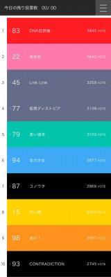 特典CDの収録曲を決めるファン投票TOP10結果