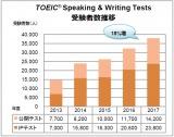 「TOEIC Speaking&WritingTests」受験者の過去5年推移