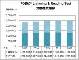 「TOEIC Listening&ReadingTest」受験者数推移