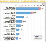BTS(防弾少年団)のシングル累積売上推移(18年4/16付現在)