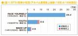 BTS(防弾少年団)のアルバム累積売上推移(18年4/16付現在)