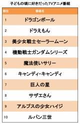 『子どものころ好きだったテレビアニメランキング』TOP10を公開!