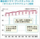 視聴者によるドラマ満足度「オリコンドラマバリュー」の全10話の推移