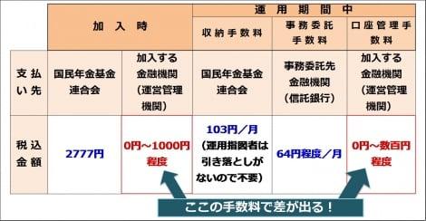 【図表】イデコの手数料一覧
