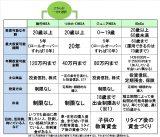 (図表)NISA、つみたてNISA、ジュニアNISA、iDeCoの比較表