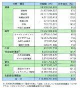2017年度の「使用料等分配額」の内訳