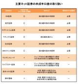 【図表1】未成年口座を開設できるネット証券会社