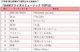 「ISUMブライダルミュージックTOP10」ランキング表