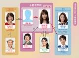 TBS系連続ドラマ『中学聖日記』相関図(C)TBS