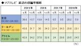 フジテレビの直近4年間の改編率推移