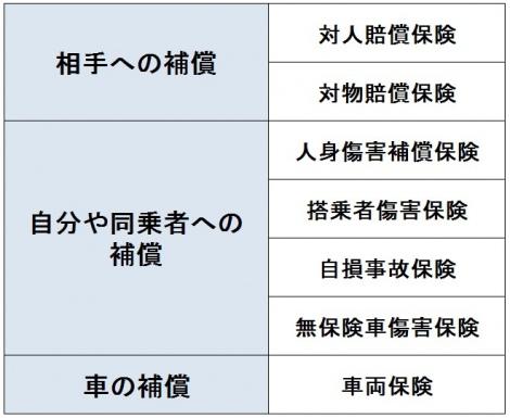 【図表】主な自動車保険の補償 (C)oricon ME inc.