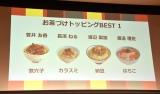4人のお茶漬けトッピングBEST1 =『永谷園×欅坂46 お茶づけで会いましょう!』キャンペーン発表会 (C)ORICON NewS inc.