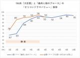 TBS系『大恋愛〜僕を忘れる君と』と『義母と娘のブルース』の「ドラマバリュー」推移