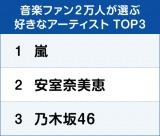 """音楽ファン2万人が選ぶ""""好きなアーティスト""""ランキング 総合TOP3"""