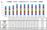 NHK連続テレビ小説『まんぷく』のドラマ満足度「オリコン ドラマバリュー」の推移
