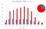 U-NEXTによる『紅白歌合戦』配信の性別世代別の視聴者比率グラフ
