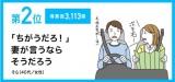 『第31回サラリーマン川柳』の第2位【「ちがうだろ!」 妻が言うなら そうだろう】