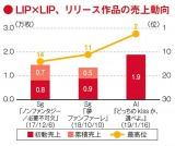 LIP×LIPの売上動向。シングル2作を含め、発売初週で自己最高売上、最高順位を更新